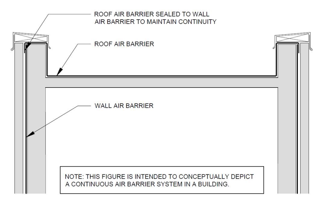 Air Barriers and Vapor Retarders
