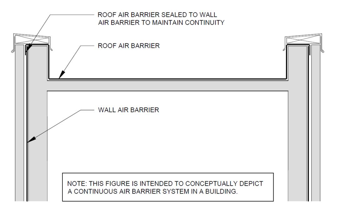 Air Barriers And Vapor Retarders Spri